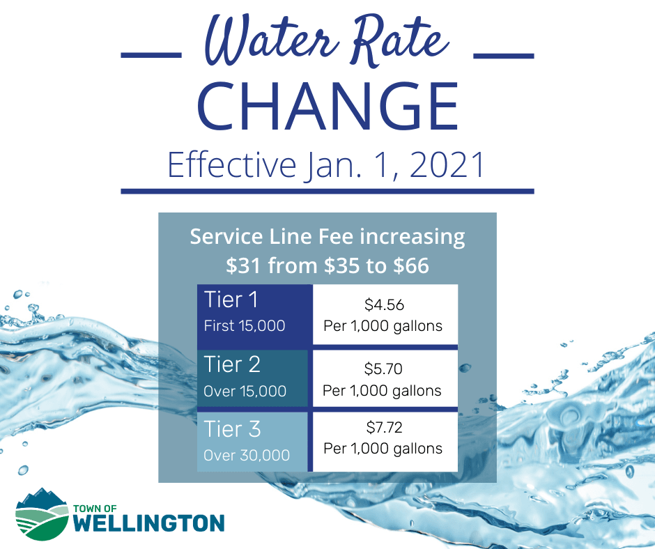 Water Utility Service Line Fee of 66 begins Jan. 2021