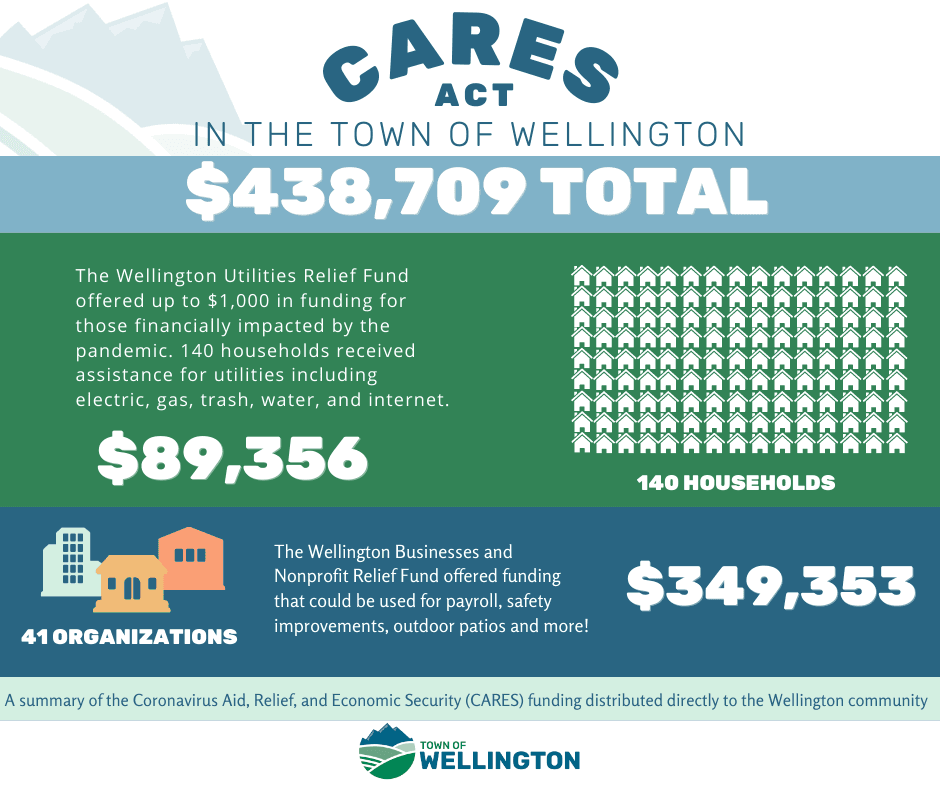 CARES Act Distribution Summary Infographic