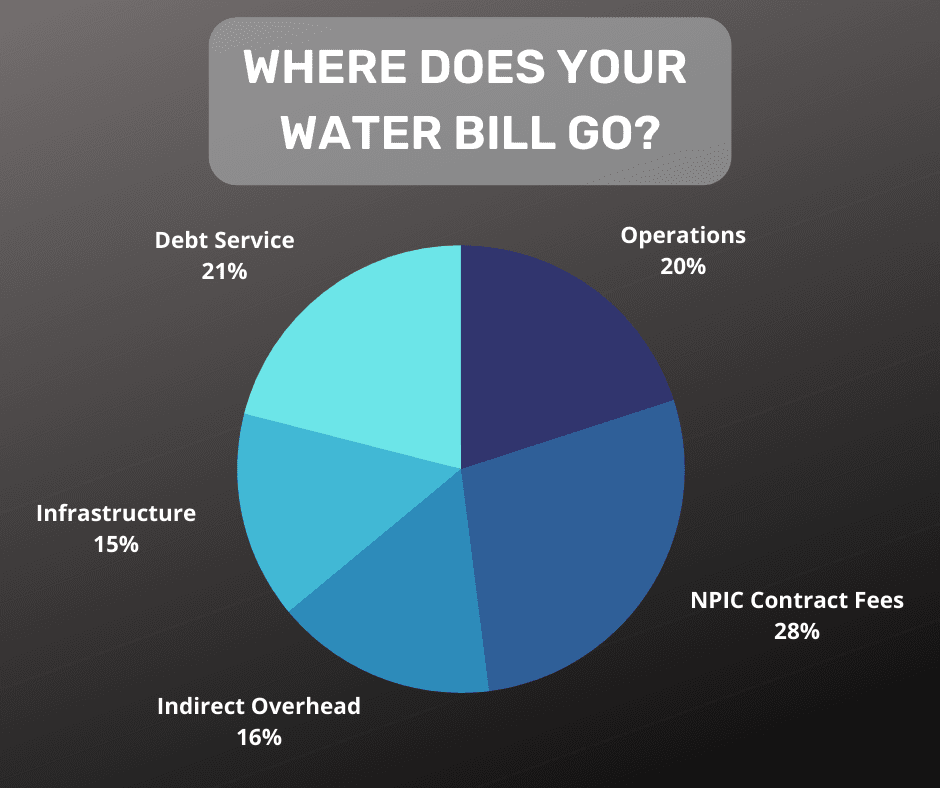 A pie chart representing the breakdown of residential water bills with the data listed above